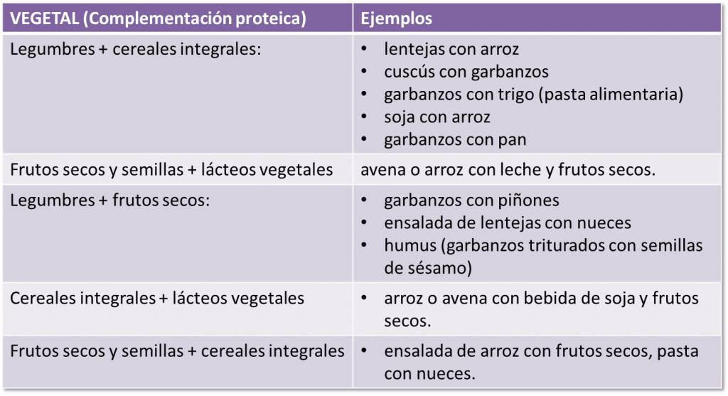 Complementación Proteica
