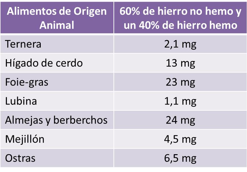 Hierro de origen Animal